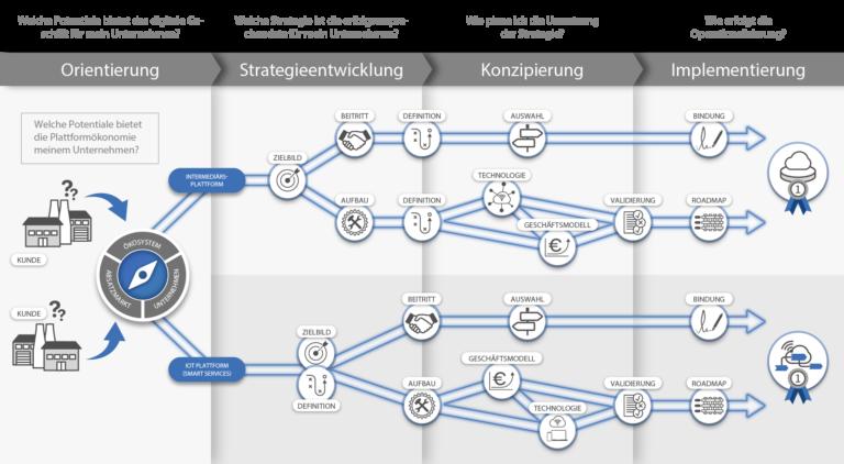 Digitale Plattformen – Erfolgspotentiale strategisch erschließen Digitale Plattformen