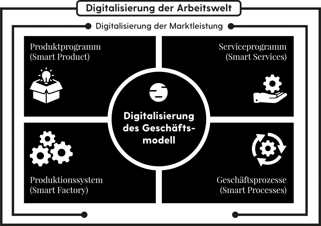 Unser Verständnis von Digitaler Transformation
