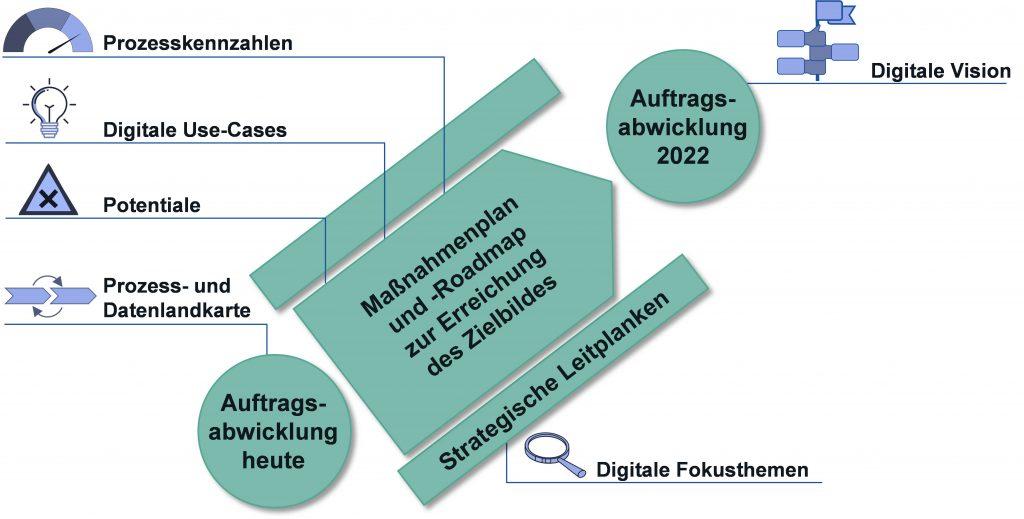 Grafik Digitale Transformation der Auftragsabwicklung – Potentiale systematisch erschließen