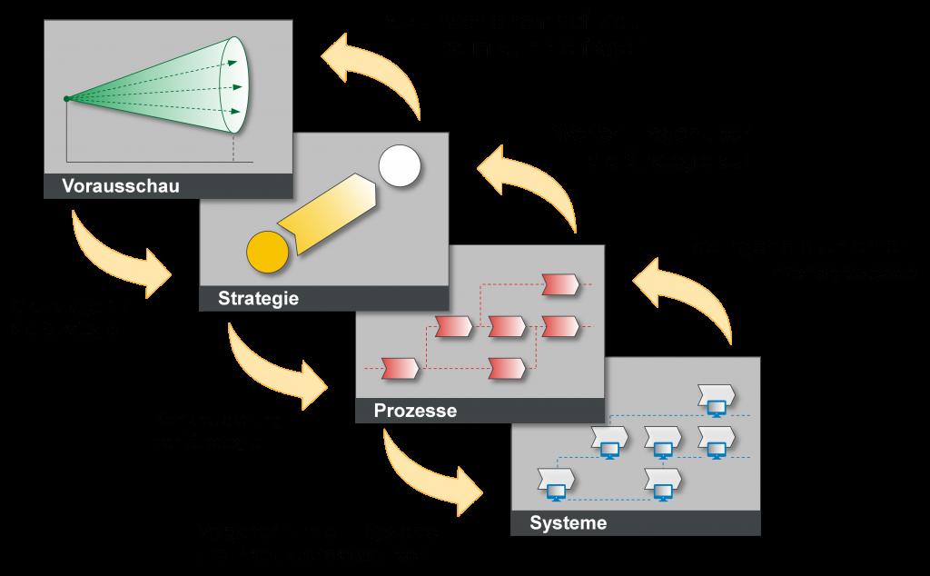 4-Ebenen-Modell zur zukunftsorientierten Unternehmensgestaltung